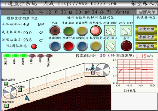 实时监测plc输入输出,监控设备运行状态,速度,减速机油压,油温,变频器